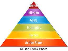 What Are the Functions of a Business Plan? Bizfluent